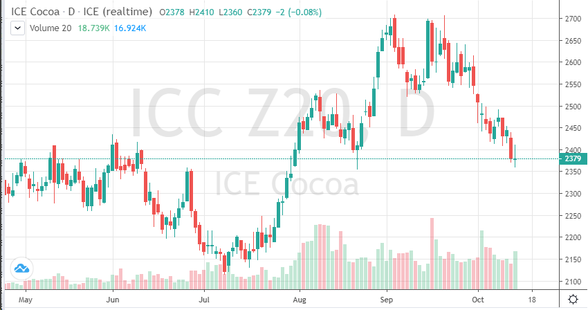December Cocoa Chart