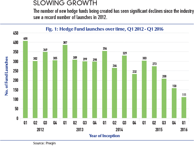 The status of hedge fund startups | Futures