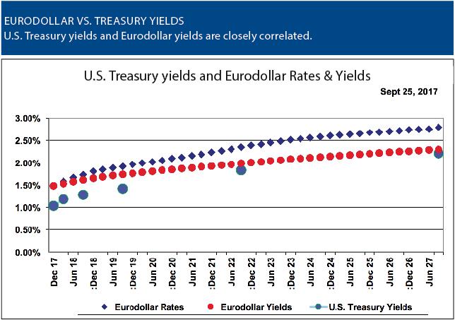 Riding The Eurodollar Rate Curve Futures Magazine