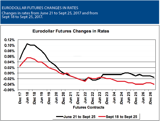 Riding The Eurodollar Rate Curve Futures Magazine