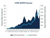 Interest Rates Traders Interest In SOFR Futures